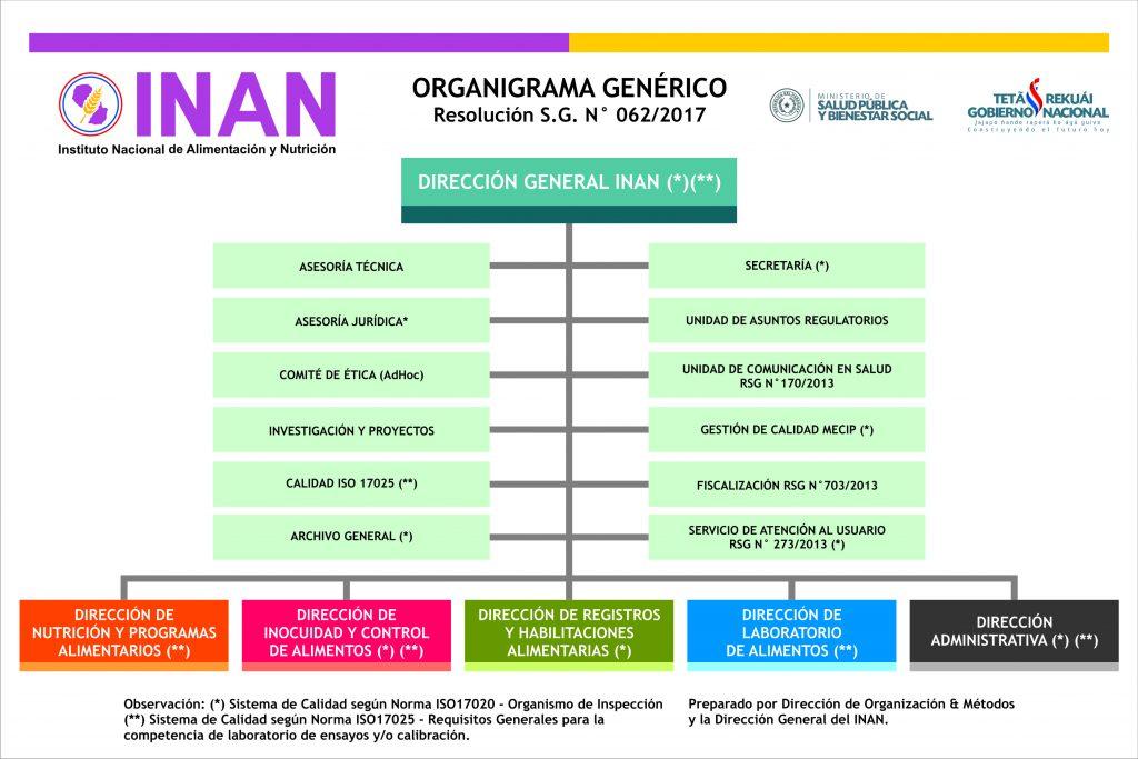 organigrama_inan_2017.
